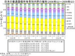2009Q3-japan_bond-holder.jpg