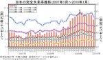 201001_unemployment-rate-japan.jpg