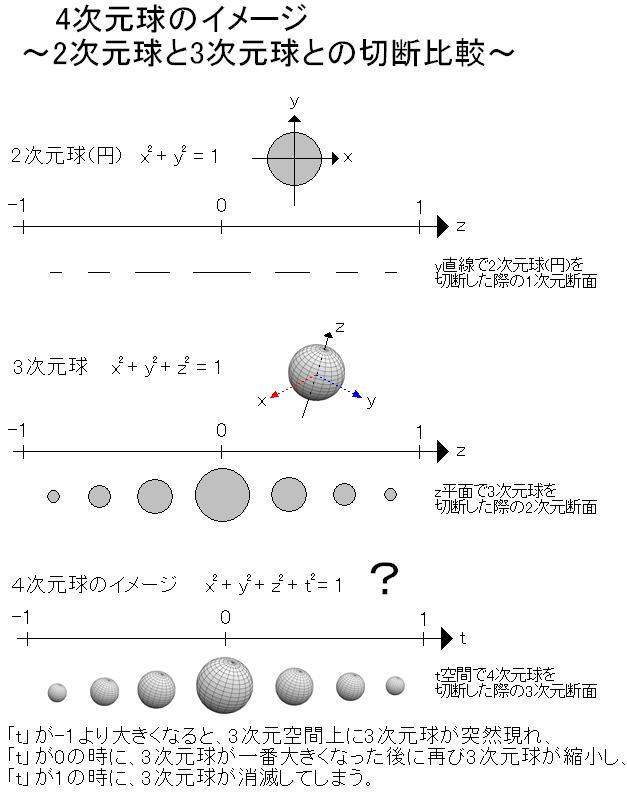 Images of 4次元多様体