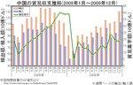 china_trade-ballance_200912.jpg