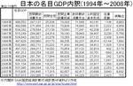 japan_1994-2008GDP.jpg