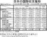 japan_bop_quarter.jpg