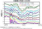 us-treasury200808-200905.jpg