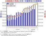 us-treasury_all-japan-china.jpg