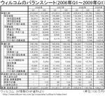 willcom_balance-sheet.jpg